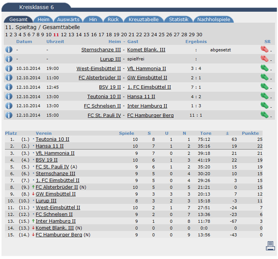 tabelle11