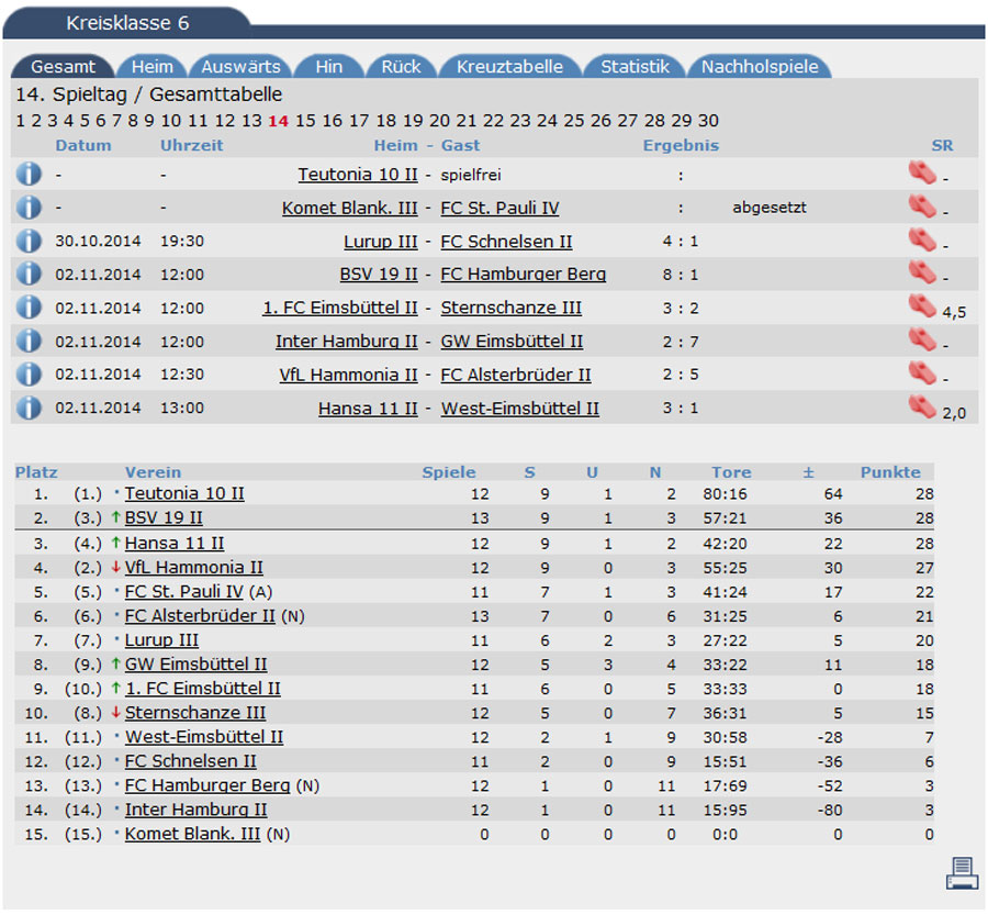 tabelle14