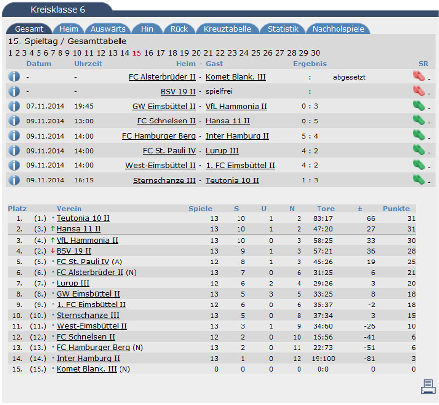 tabelle15
