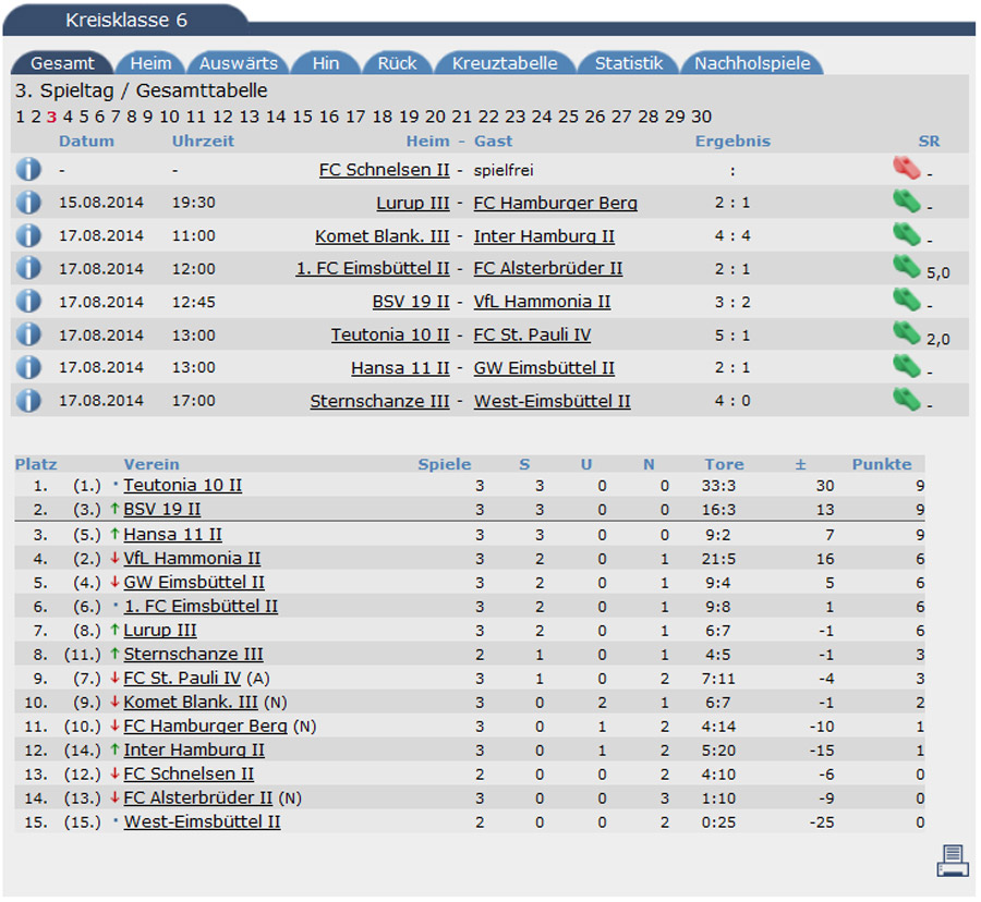 tabelle3